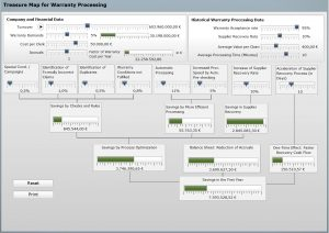 Treasure Map for SAP Warranty Management Processing