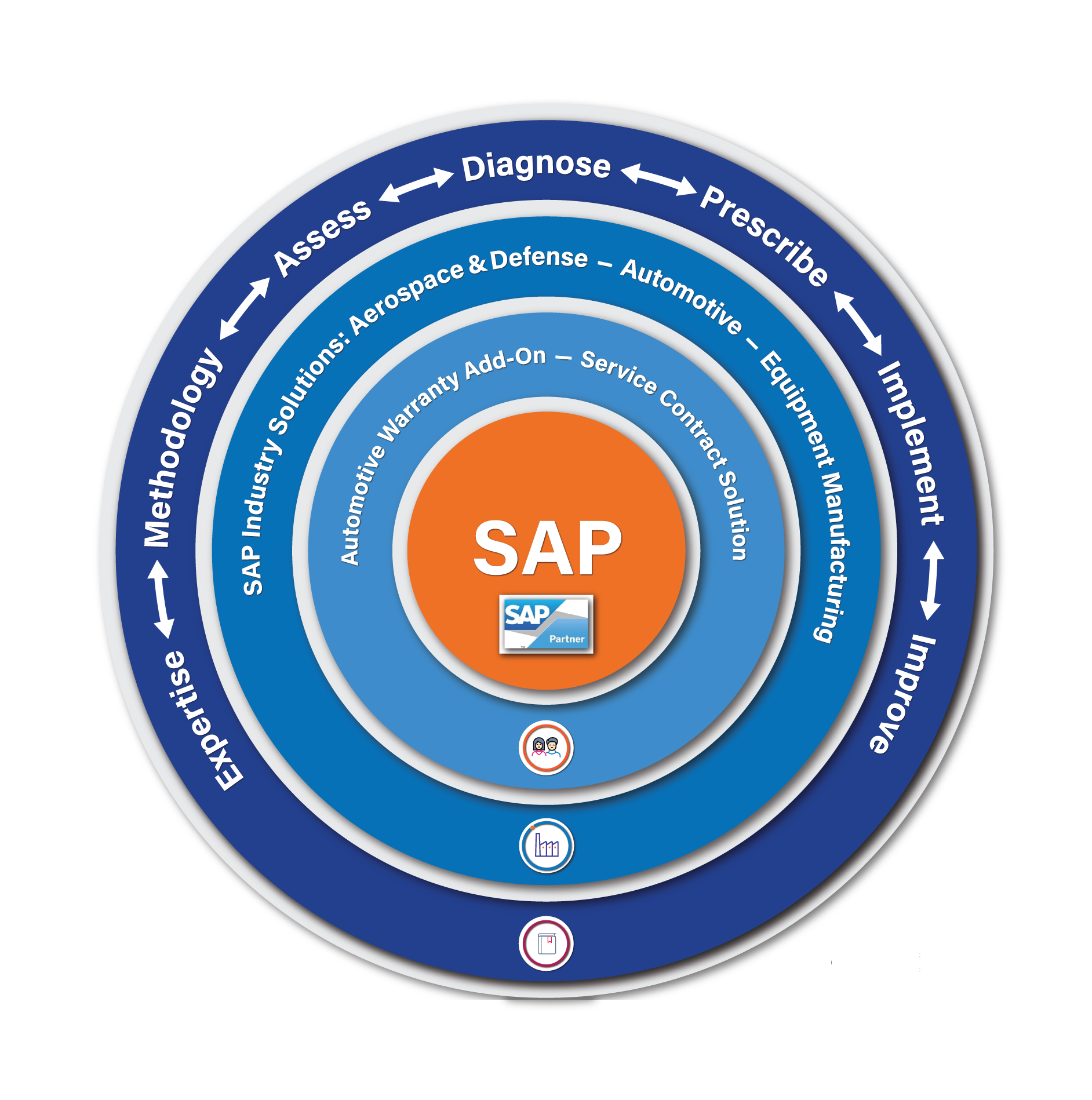 SAP Consulting Company USA